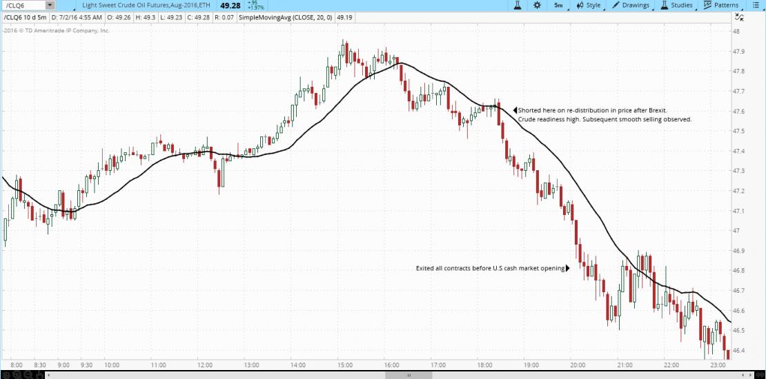 CME Light Sweet Crude Oil future (/CL)